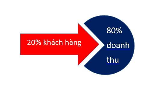 80/20 80% đến từ 20%